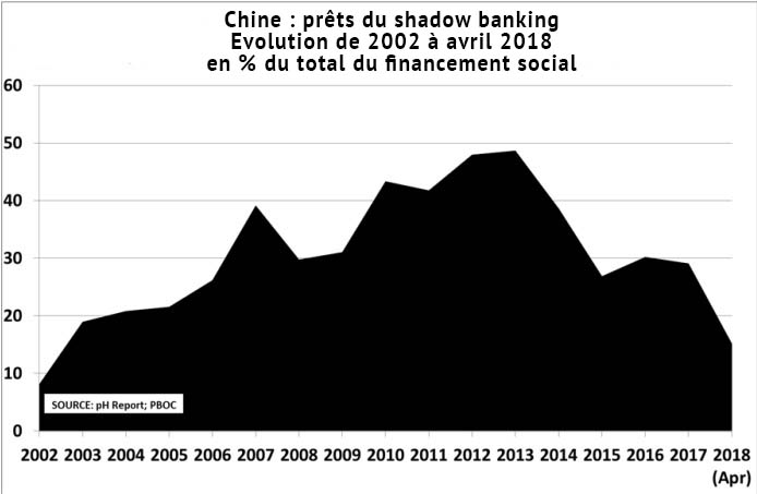 Chine : prêt du shadow banking