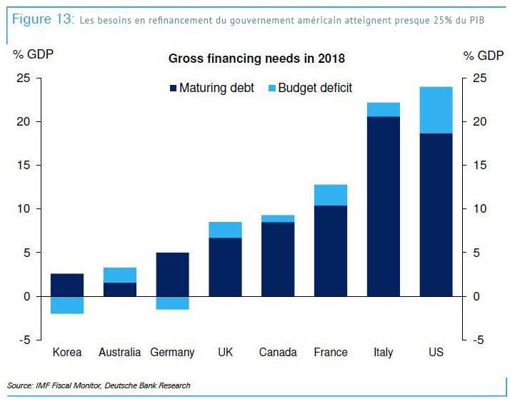Les besoins en refinancement du gouvernement américain atteignent presque 25% du PIB