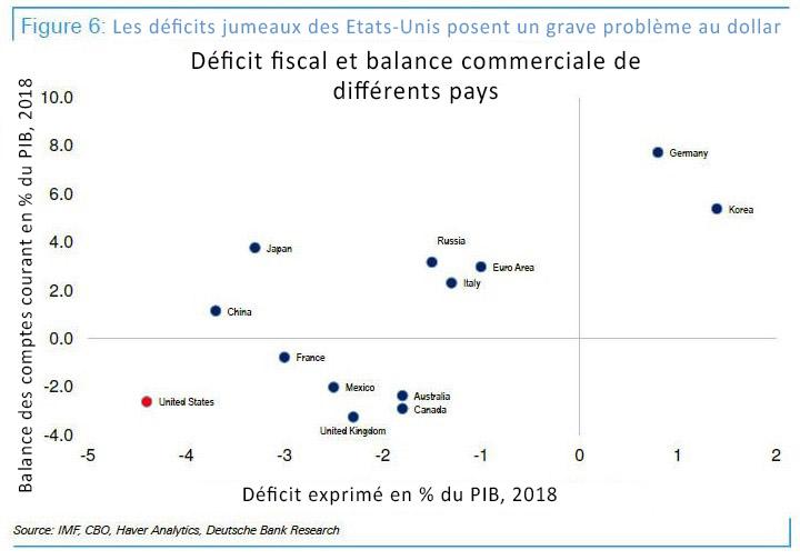 Les déficits jumeaux des Etats-Unis posent un grave problème au dollar