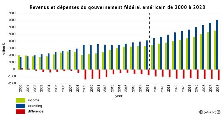 Les Etats-Unis sont le seul pays dont l'endettement croîtra