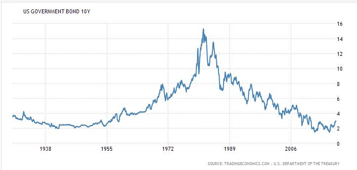 graphique rendement du bon du Trésor américain