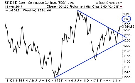 Gold - Continuous Contract (EOD)