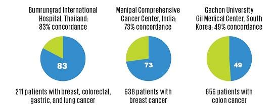 Taux de réussite de l'IA d'IBM dans le secteur du cancer