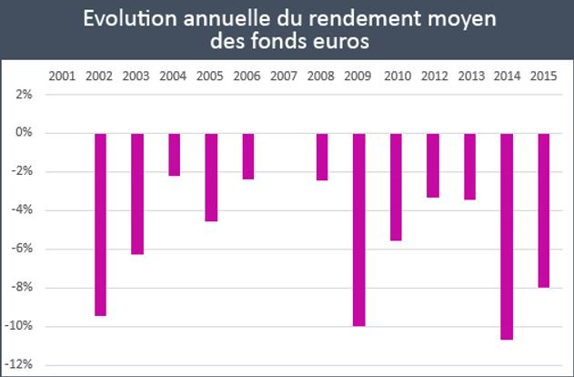 Evolution annuelle du rendement moyen des fonds euros
