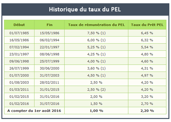 Historique du taux du PEL