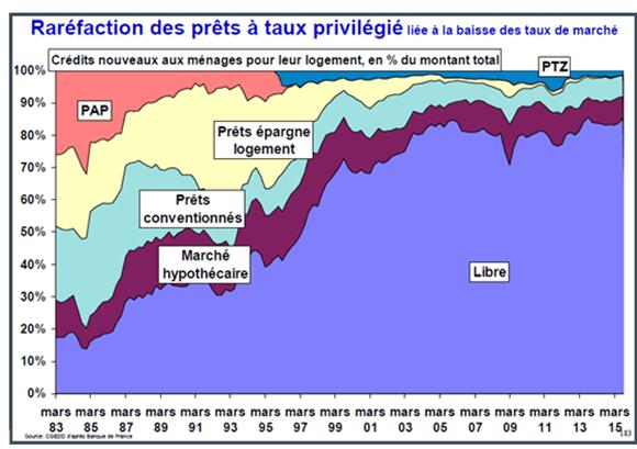 Raréfaction des prêts à taux privilégié