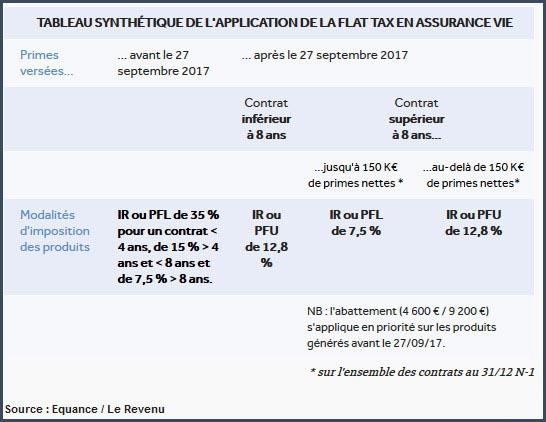 assurance-vie Flat Tax