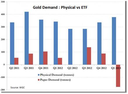 Graphique pour la demande d'or physique contre les ETF or