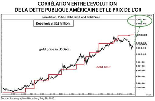 Corrélation entre évolution prix dette américaine et prix de l'or