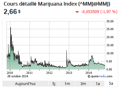 index Marijuana 1