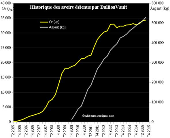 Historique des avoirs détenus par Bullion Vault