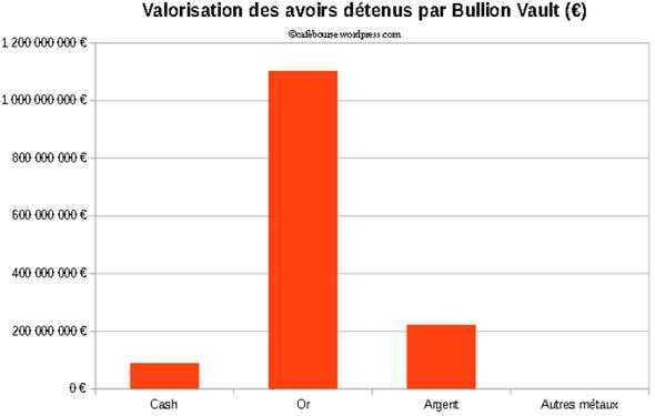 Valorisation des avoirs détenus par BullionVault