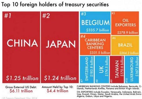 détenteurs de dette US