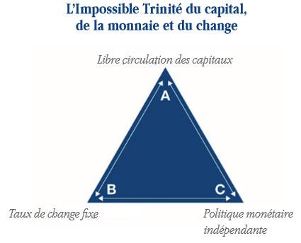 Impossible Trinité