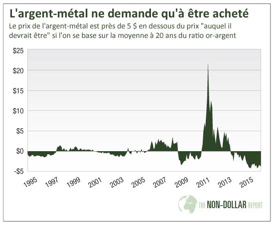 L'argent-métal ne demande qu'à être acheté