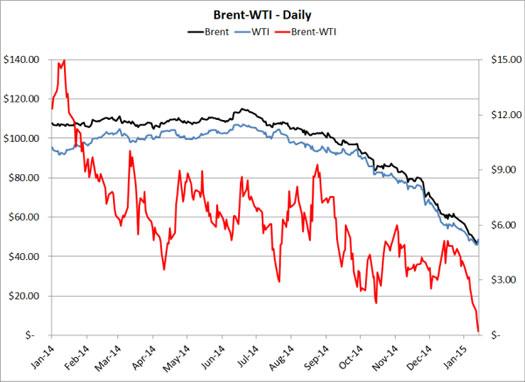 Différence entre le Brent et le WTI