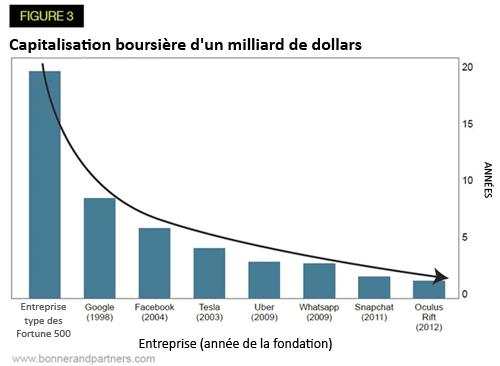 Capitalisation boursière d'un milliard de dollars - nouvelles technologies