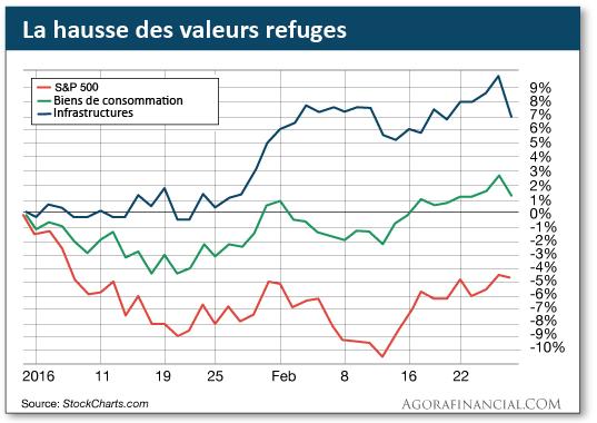 La hausse des valeurs refuges