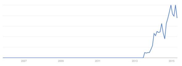 """Evolution du nombre de recherches sur """"Objets connectés"""" dans Google entre 2007 et 2015"""