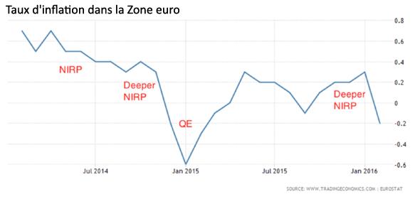 Taux d'inflation dans la Zone euro