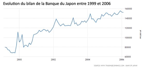 Evolution du bilan de la Banque du Japon entre 1999 et 2006