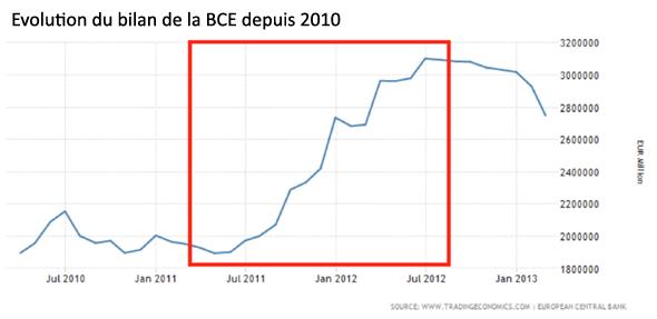 Evolution du bilan de la BCE depuis 2010