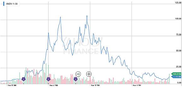 La bulle Amazon entre 1997 et 2001