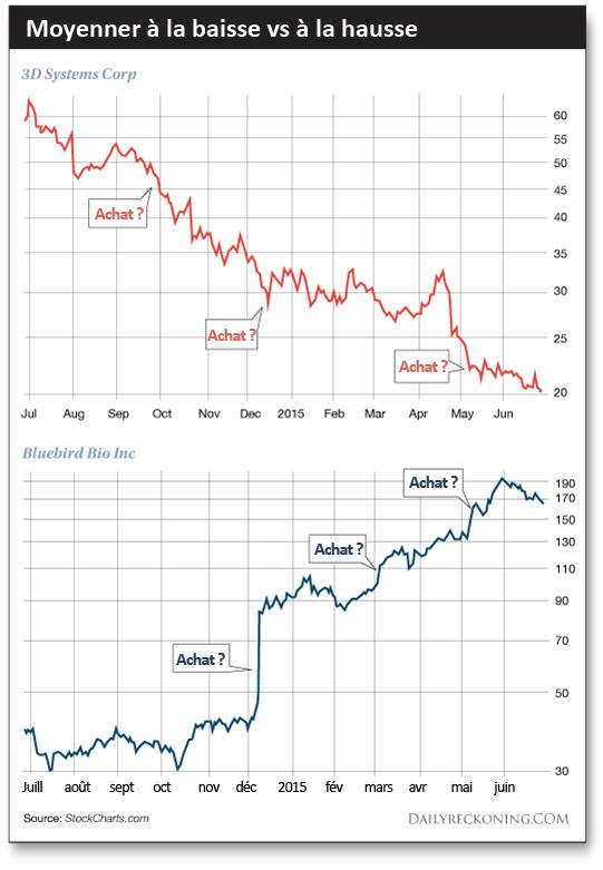Moyenner à la baisse vs à la hausse