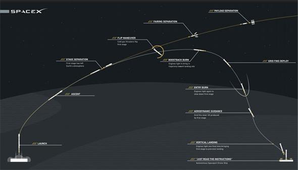 Lancement de fusée Falcon 9