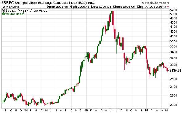 indice Shanghai Composite - Chine