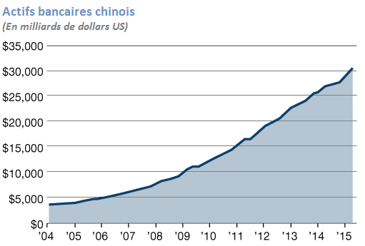actifs bancaires - Chine