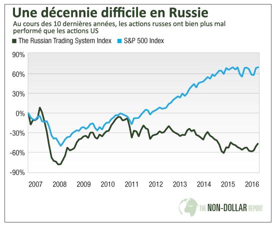 Une décennie difficile en Russie