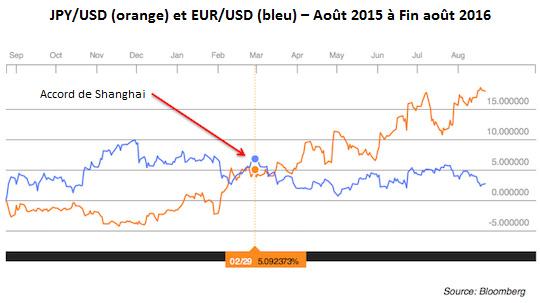 Le volet dollar/yen du plan a fonctionné à merveille