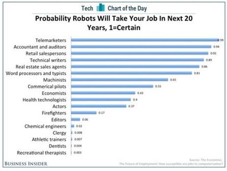 robots vs emplois