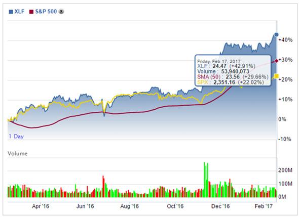 XLF et SP500 Wall Street