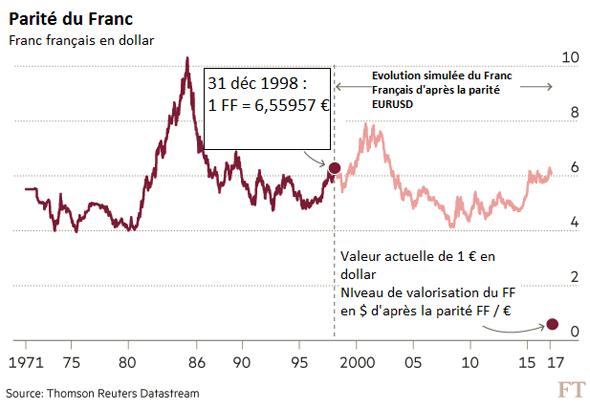 franc euro