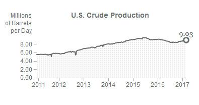 production US pétrole