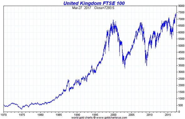 FTSE investir Obligations, matières premières, marchés actions : où investir l'argent de poche de vos enfants