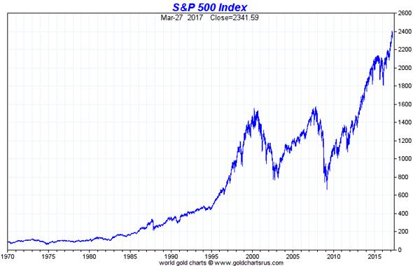 SP500 investir FTSE  Obligations, matières premières, marchés actions : où investir l'argent de poche de vos enfants