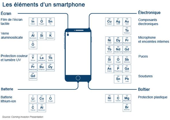 composants du smartphone