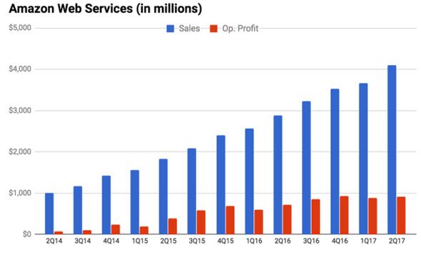 AWS Amazonn bourse investir cours
