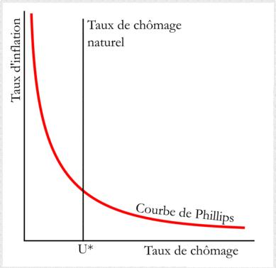 Courbe de Phillips - Janet Yellen Inflation chômage salaires politique monétaire de la FED
