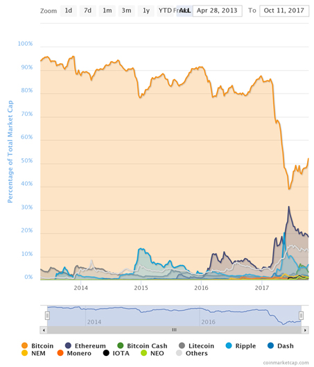 cryptos bitcoin inscription acheter crypto monnaie