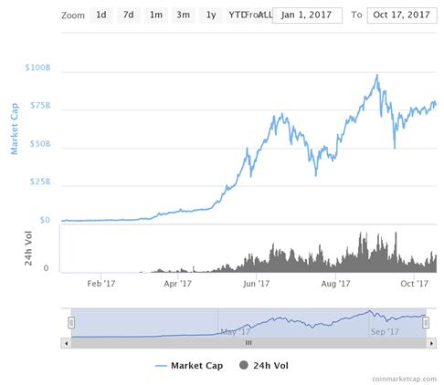 cryptos cryptomonnaie 2017 graphique cours bitcoin 2017