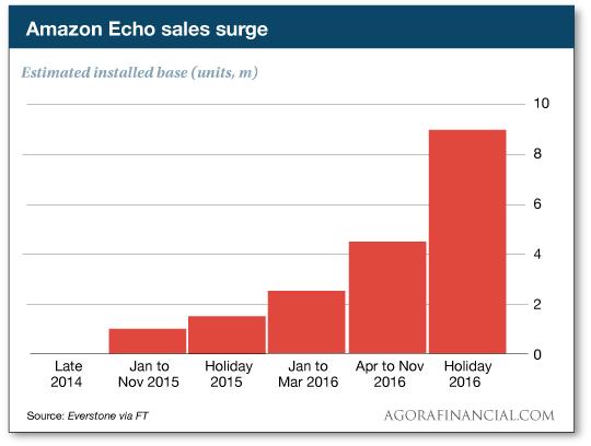 les ventes d'Echo Amazon enceintes connectées