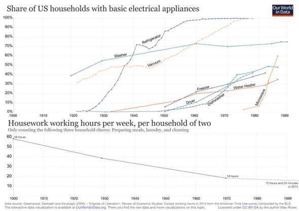 Le premier graphique indique la progression de la possession d'appareils électroménagers aux Etats-Unis. Le second, l'évolution du nombre d'heures consacrées aux tâches domestiques pour un foyer de 2personnes