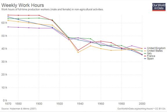 Nombre d'heures de travail hebdomadaire