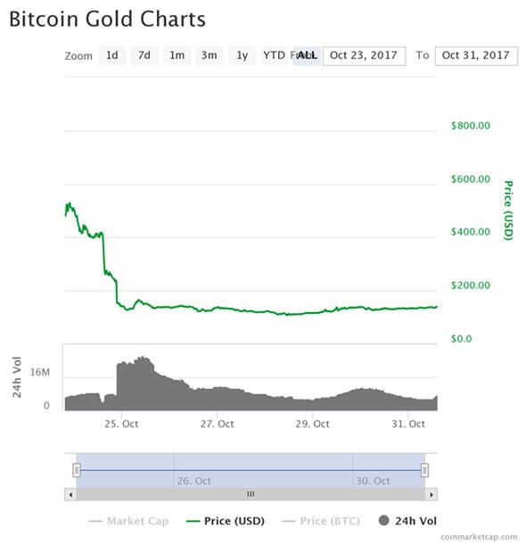 Bitcoin Gold L'échec de cours btc Gold crypto monnaies 2017 graphe image charts
