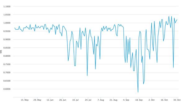 il est rapidement apparu que la taille des blocks semble avoir dépassé les 1MB image bitcoin cours crypto 2017 comment ça marche SegWit