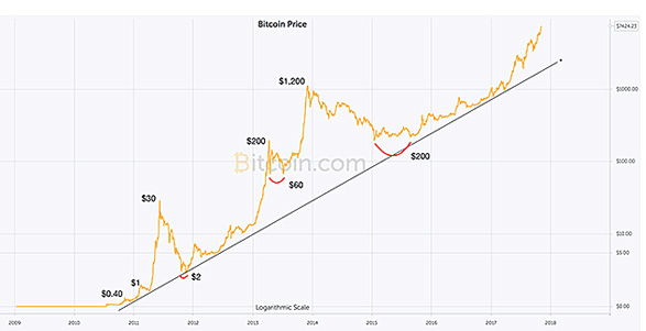 3D XPoint Bitcoin graph graphique courbe prix investir evolution